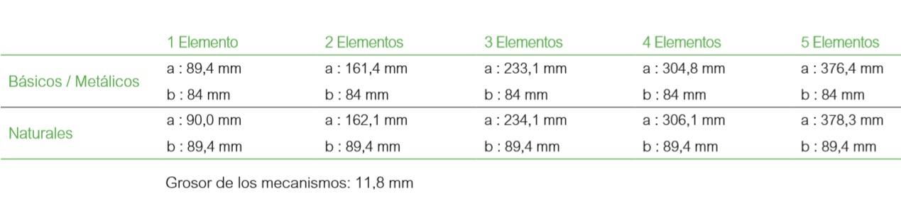 Dimensiones varios Elementos de mecanismos de la nueva serie D-Life de Schneider Electric