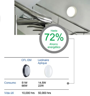 Aplique LED Philips Ledinaire