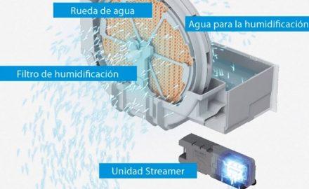 Humidificador y purificador de aire: funcionamiento