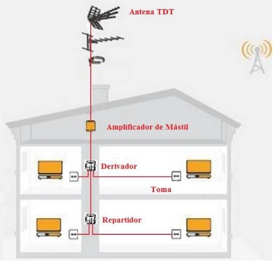 aprende a instalar una antena terrestre de tv tdt qmadis