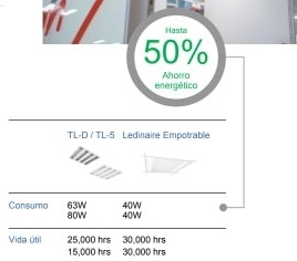Paneles LED Philips Ledinaire