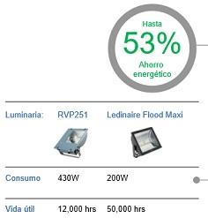 Proyectores LED Philips Ledinaire Maxi