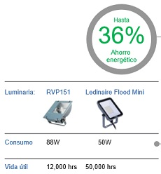 Proyectores LED Philips Ledinaire Mini