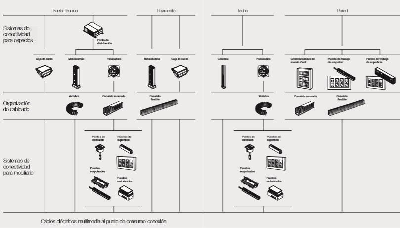 sistema de conectividades eléctrica y multimedia de Niessen